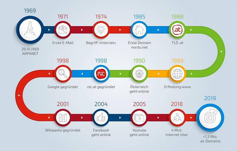 50 Jahre Internet: Die Meilensteine von 1969-2019